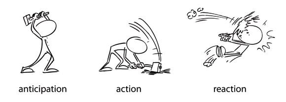 اصل پیشبینی در انیمیشن سازی