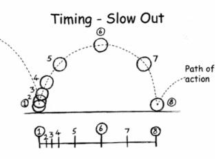 اصل سرعت در انیمیشن سازی